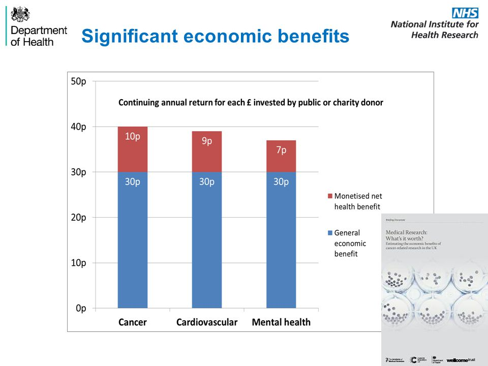Significant economic benefits