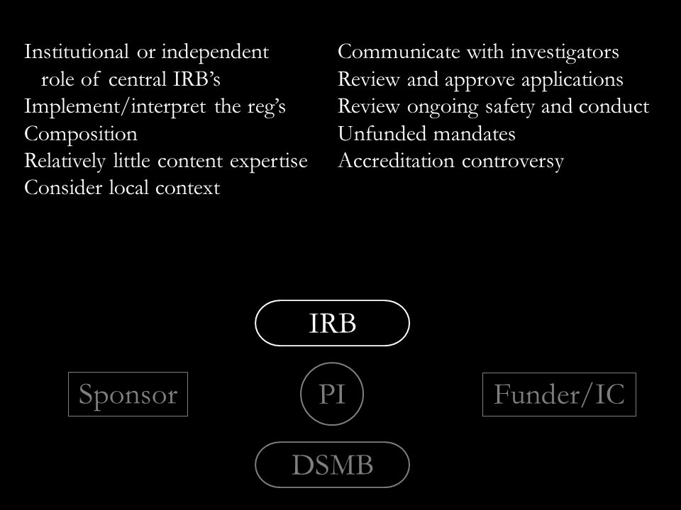 PI IRB DSMB Sponsor Funder/IC Institutional or independent role of central IRB's Implement/interpret the reg's Composition Relatively little content expertise Consider local context Communicate with investigators Review and approve applications Review ongoing safety and conduct Unfunded mandates Accreditation controversy