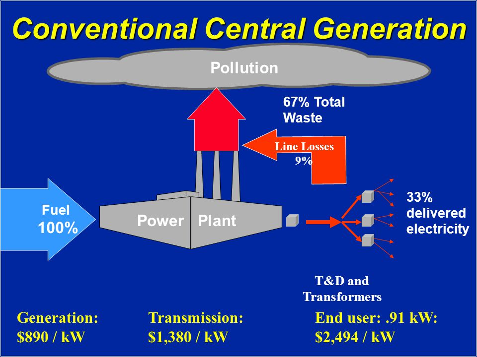 Conventional Central Generation Fuel 100% 33% delivered electricity Power Plant T&D and Transformers Pollution 67% Total Waste Line Losses 9% Generation: $890 / kW Transmission: $1,380 / kW End user:.91 kW: $2,494 / kW