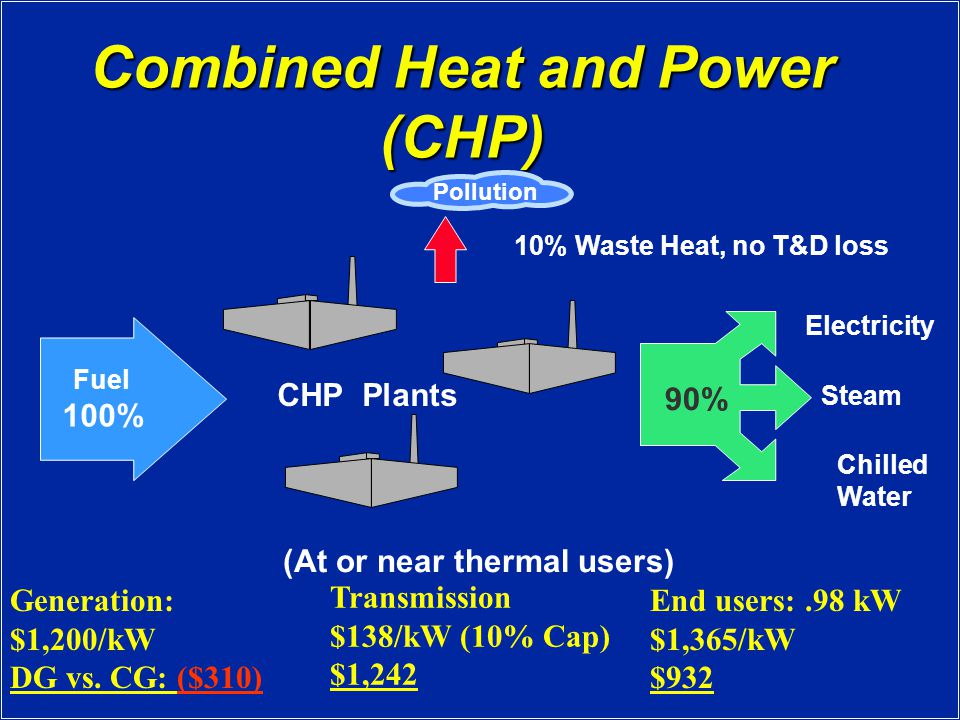 Combined Heat and Power (CHP) Fuel 100% Steam Electricity Chilled Water 90% 10% Waste Heat, no T&D loss Pollution (At or near thermal users) CHP Plants Generation: $1,200/kW DG vs.