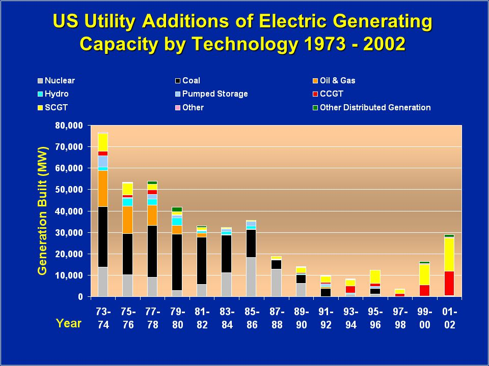 US Utility Additions of Electric Generating Capacity by Technology
