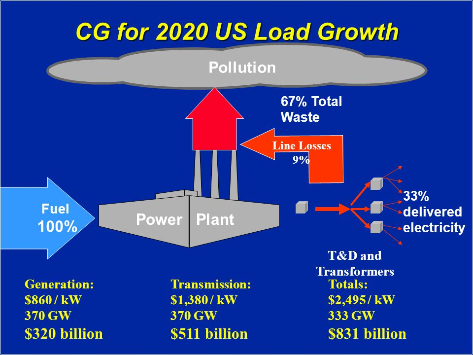 CG for 2020 US Load Growth Fuel 100% 33% delivered electricity Power Plant T&D and Transformers Pollution 67% Total Waste Line Losses 9% Generation: $860 / kW 370 GW $320 billion Transmission: $1,380 / kW 370 GW $511 billion Totals: $2,495 / kW 333 GW $831 billion