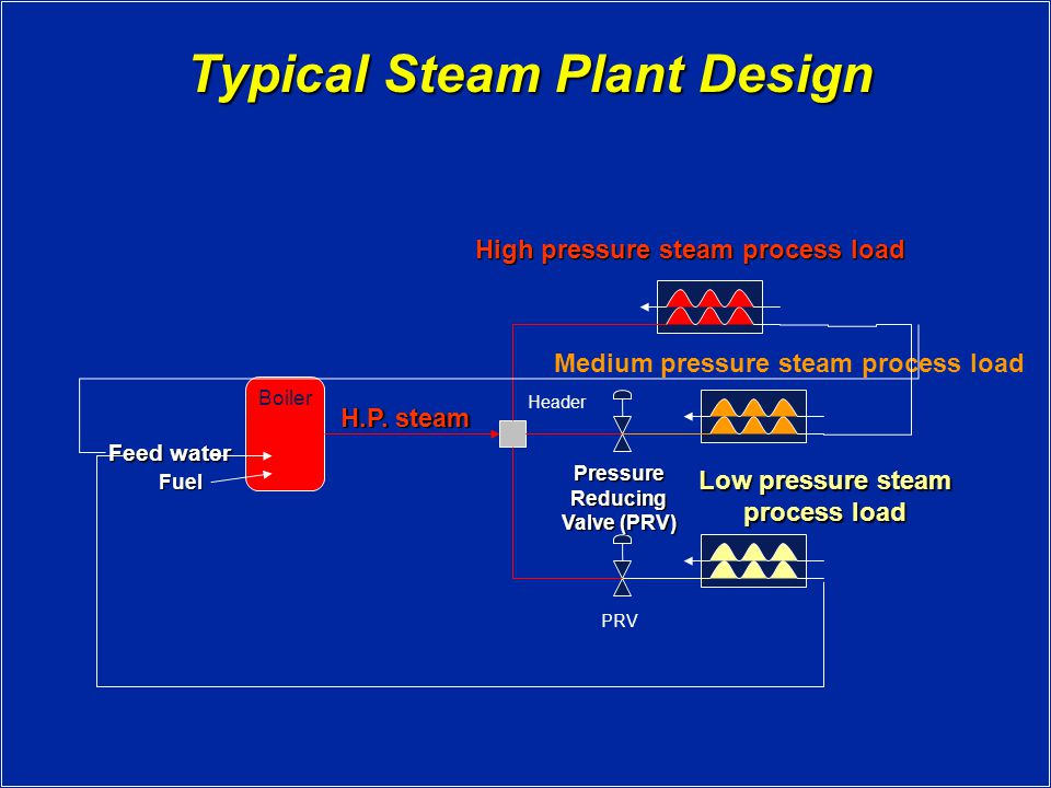 Typical Steam Plant Design Boiler Fuel Feed water H.P.