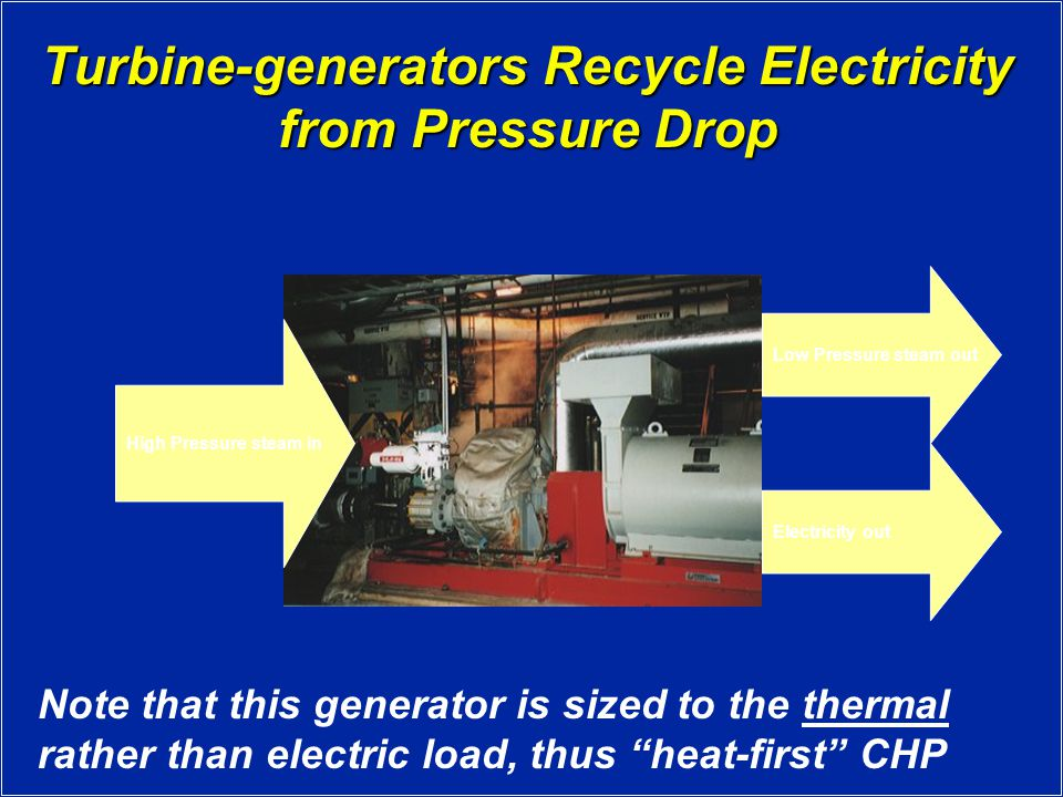Turbine-generators Recycle Electricity from Pressure Drop Low Pressure steam out Electricity out High Pressure steam in Note that this generator is sized to the thermal rather than electric load, thus heat-first CHP