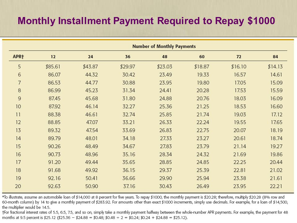 7 | 15 Monthly Installment Payment Required to Repay $1000