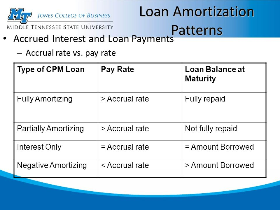 Loan Amortization Patterns Type of CPM LoanPay RateLoan Balance at Maturity Fully Amortizing> Accrual rateFully repaid Partially Amortizing> Accrual rateNot fully repaid Interest Only= Accrual rate= Amount Borrowed Negative Amortizing< Accrual rate> Amount Borrowed Accrued Interest and Loan Payments – Accrual rate vs.