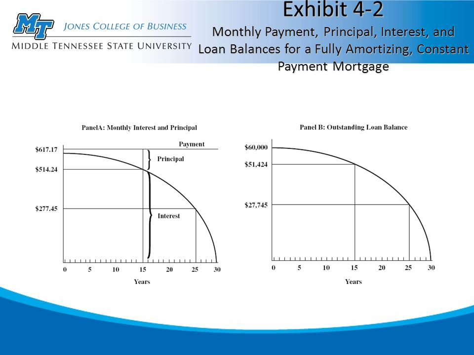Exhibit 4-2 Monthly Payment, Principal, Interest, and Loan Balances for a Fully Amortizing, Constant Payment Mortgage