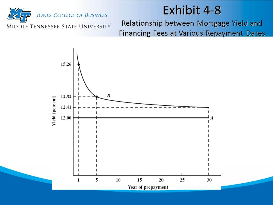 Exhibit 4-8 Relationship between Mortgage Yield and Financing Fees at Various Repayment Dates
