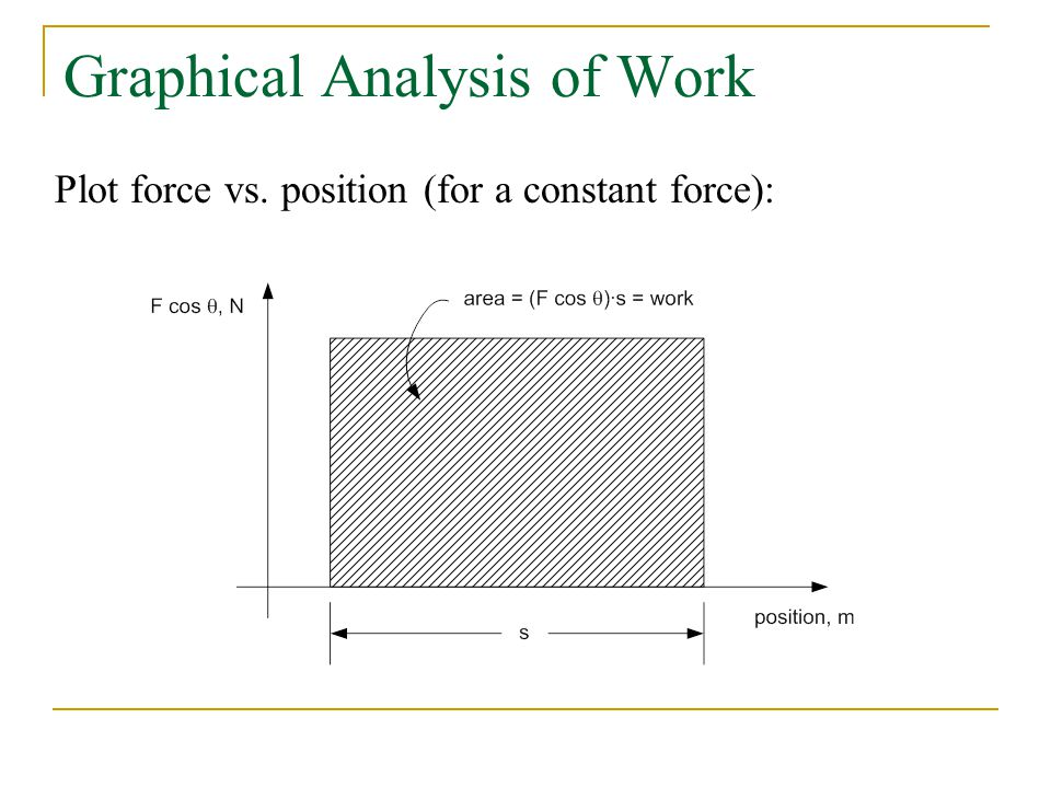 Graphical Analysis of Work Plot force vs. position (for a constant force):