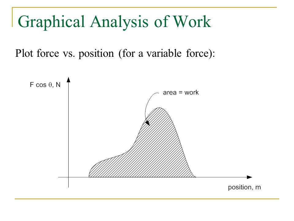 Graphical Analysis of Work Plot force vs. position (for a variable force):