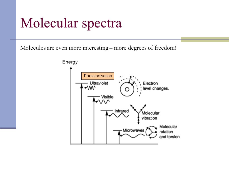 Molecular spectra Energy Photoionisation Molecules are even more interesting – more degrees of freedom!
