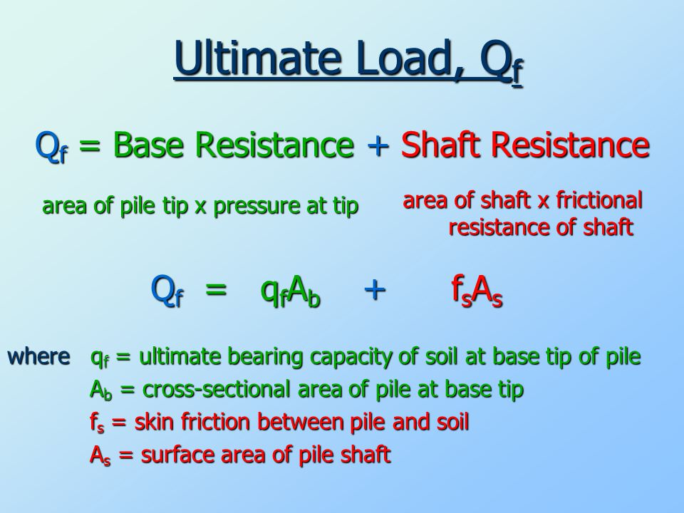 area of pile tip x pressure at tip Q f = Base Resistance + Shaft Resistance Ultimate Load, Q f area of shaft x frictional resistance of shaft Q f = q f A b + f s A s where qf = ultimate bearing capacity of soil at base tip of pile Ab = cross-sectional area of pile at base tip fs = skin friction between pile and soil As = surface area of pile shaft