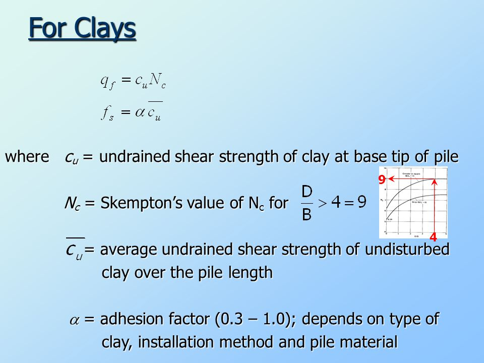 For Clays where cu = undrained shear strength of clay at base tip of pile Nc = Skempton's value of Nc for = average undrained shear strength of undisturbed clay over the pile length  = adhesion factor (0.3 – 1.0); depends on type of clay, installation method and pile material 4 9