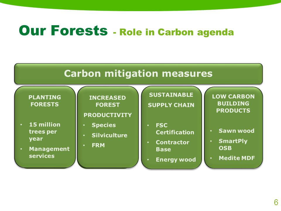 Our Forests - Role in Carbon agenda Carbon Sequestration Forest Area Expansion Increased Productivity SUSTAINABLE SUPPLY CHAIN FSC Certification Contractor Base Energy wood SUSTAINABLE SUPPLY CHAIN FSC Certification Contractor Base Energy wood LOW CARBON BUILDING PRODUCTS Sawn wood SmartPly OSB Medite MDF LOW CARBON BUILDING PRODUCTS Sawn wood SmartPly OSB Medite MDF Carbon mitigation measures PLANTING FORESTS 15 million trees per year Management services PLANTING FORESTS 15 million trees per year Management services INCREASED FOREST PRODUCTIVITY Species Silviculture FRM INCREASED FOREST PRODUCTIVITY Species Silviculture FRM 6