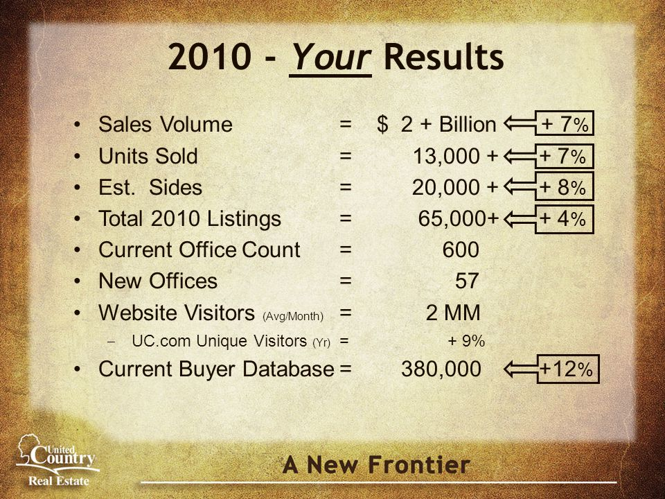 Your Results Sales Volume= $ 2 + Billion + 7 % Units Sold= 13, % Est.