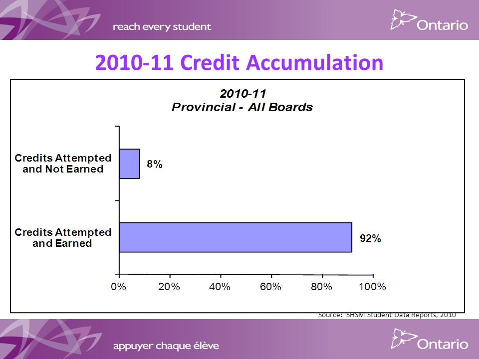 Credit Accumulation Source: SHSM Student Data Reports, 2010