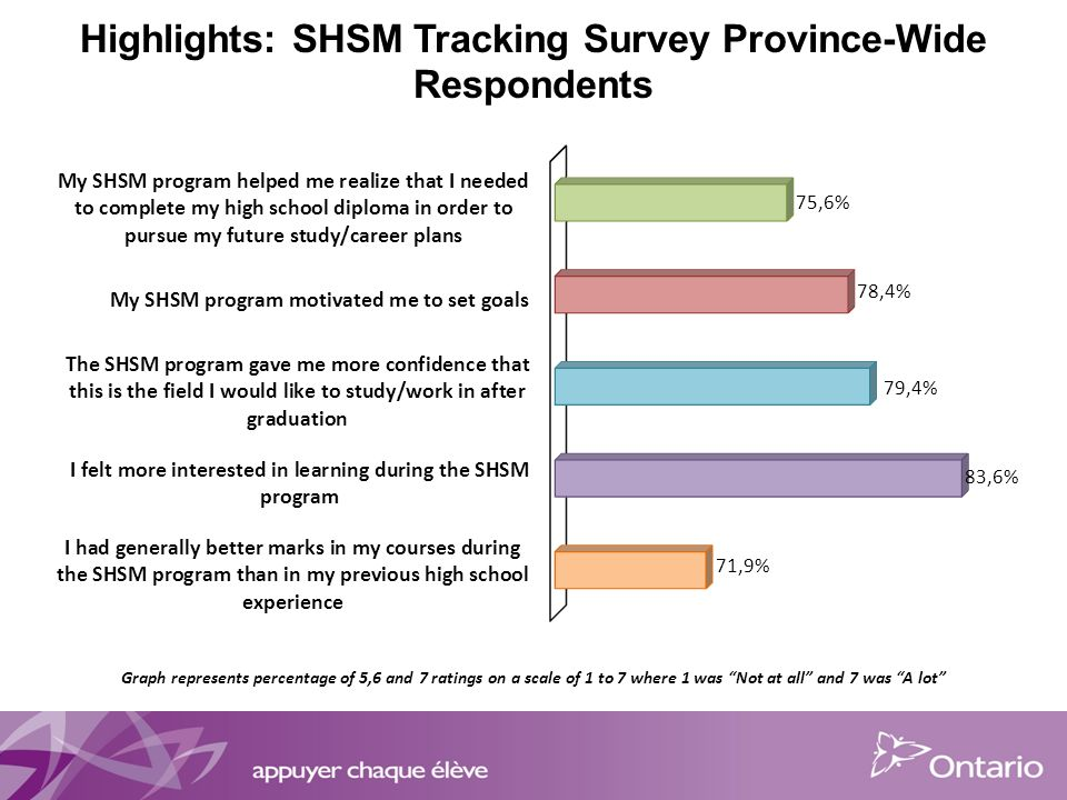 Highlights: SHSM Tracking Survey Province-Wide Respondents Graph represents percentage of 5,6 and 7 ratings on a scale of 1 to 7 where 1 was Not at all and 7 was A lot