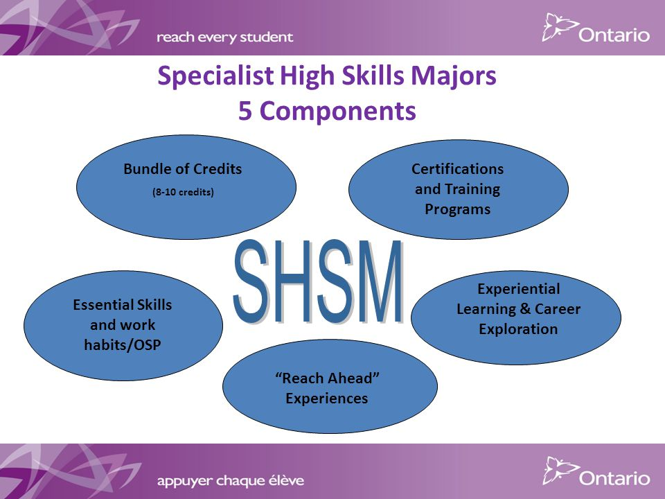 Essential Skills and work habits/OSP Bundle of Credits (8-10 credits) Certifications and Training Programs Experiential Learning & Career Exploration Reach Ahead Experiences Specialist High Skills Majors 5 Components