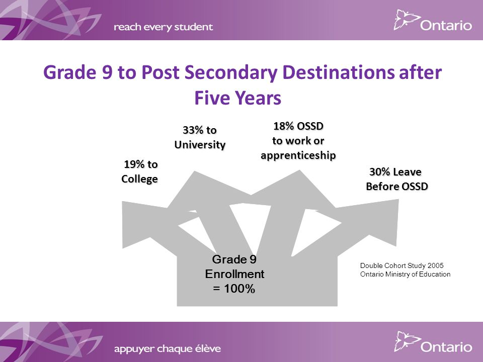 33% to University 18% OSSD to work or apprenticeship 30% Leave Before OSSD 19% to College Grade 9 Enrollment = 100% Double Cohort Study 2005 Ontario Ministry of Education Grade 9 to Post Secondary Destinations after Five Years