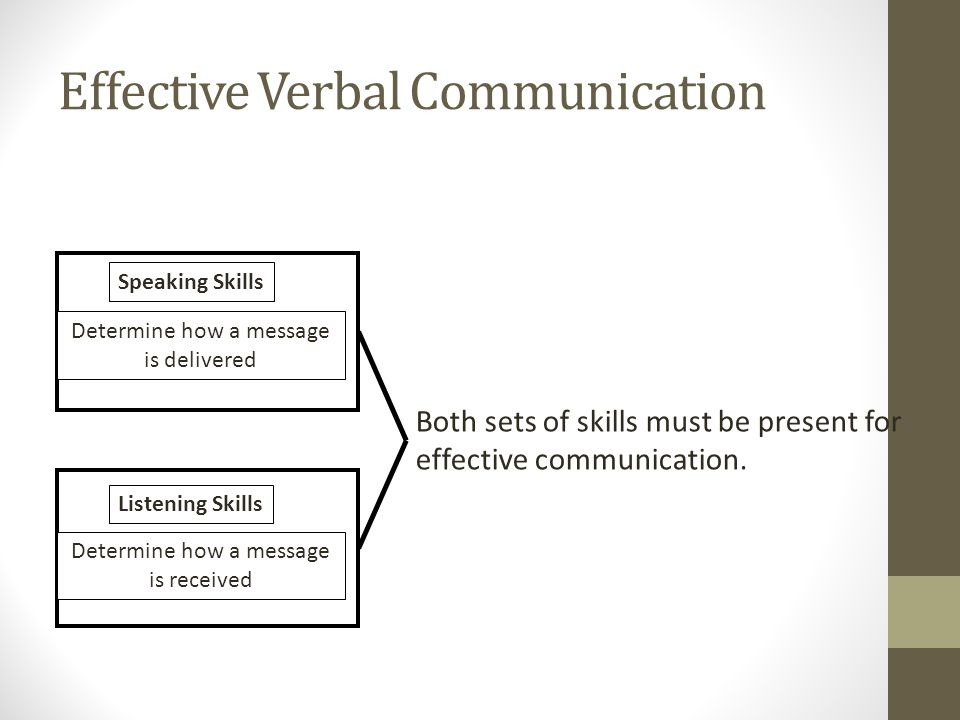 Effective Verbal Communication Speaking Skills Determine how a message is delivered Listening Skills Determine how a message is received Both sets of skills must be present for effective communication.