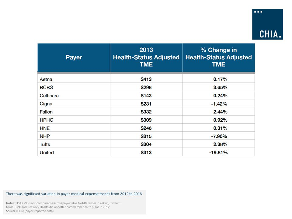 There was significant variation in payer medical expense trends from 2012 to 2013.