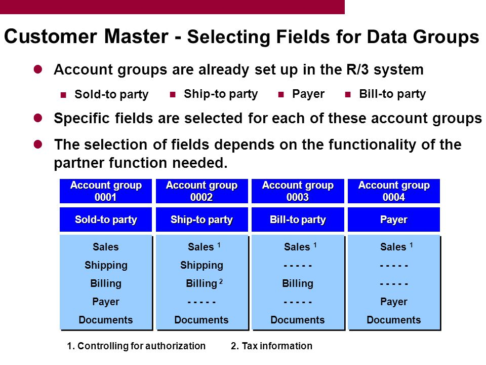 Account groups are already set up in the R/3 system Sold-to party Specific fields are selected for each of these account groups The selection of fields depends on the functionality of the partner function needed.