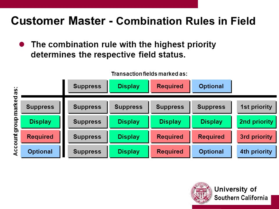 University of Southern California Customer Master - Combination Rules in Field The combination rule with the highest priority determines the respective field status.