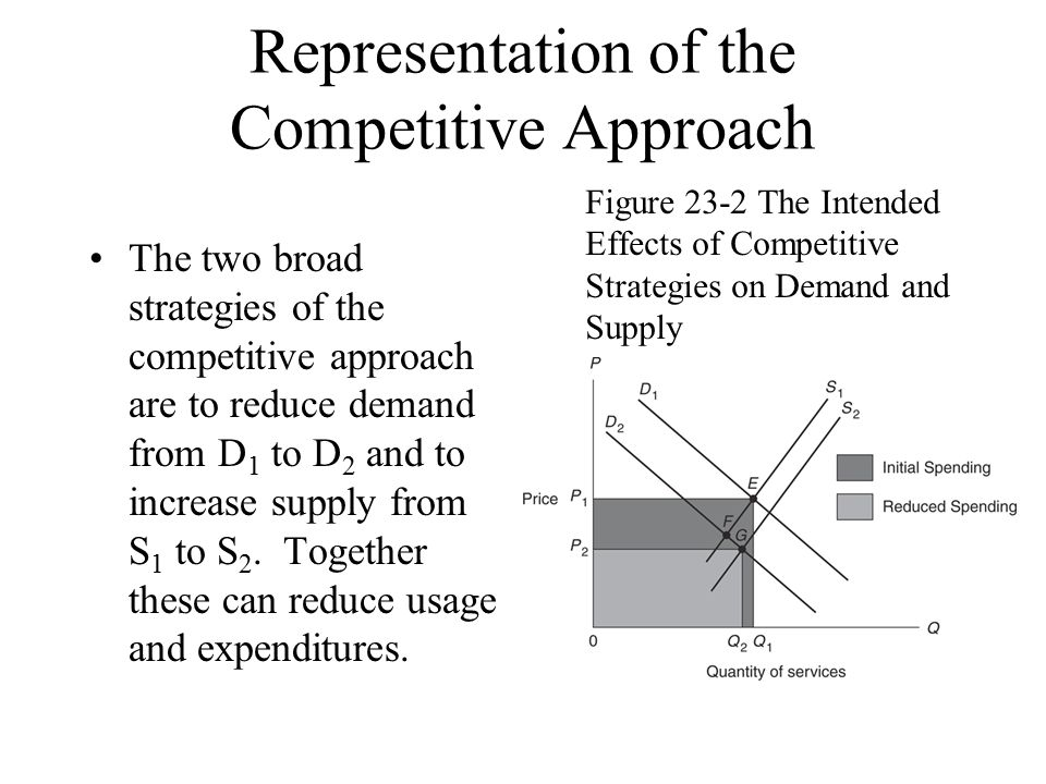 Representation of the Competitive Approach The two broad strategies of the competitive approach are to reduce demand from D 1 to D 2 and to increase supply from S 1 to S 2.