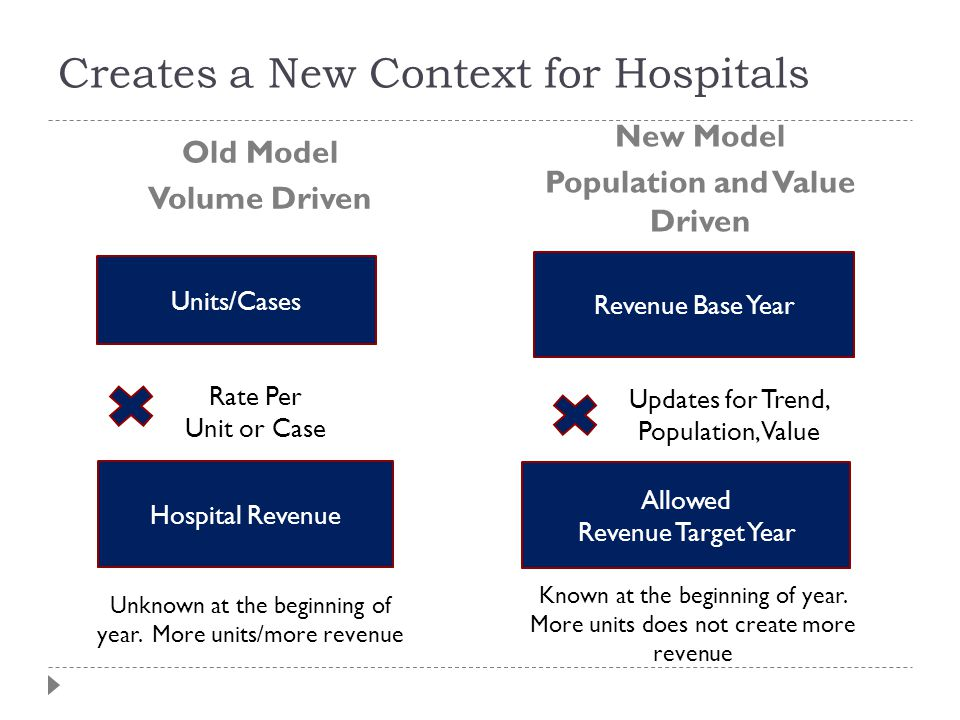 Creates a New Context for Hospitals Old Model Volume Driven New Model Population and Value Driven Revenue Base Year Updates for Trend, Population, Value Allowed Revenue Target Year Known at the beginning of year.