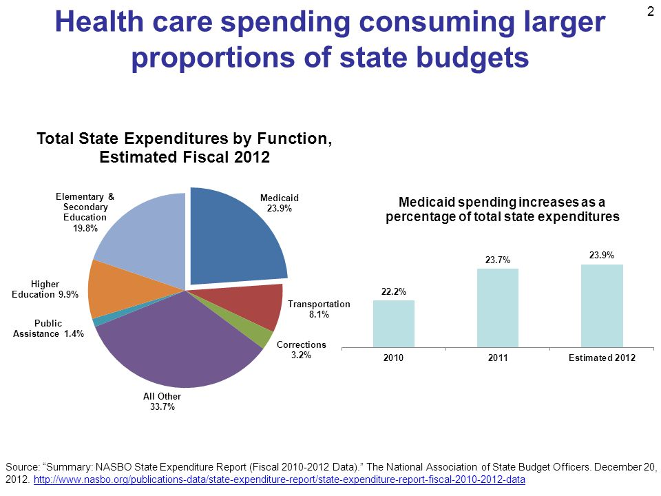 Health care spending consuming larger proportions of state budgets 2 Source: Summary: NASBO State Expenditure Report (Fiscal Data). The National Association of State Budget Officers.