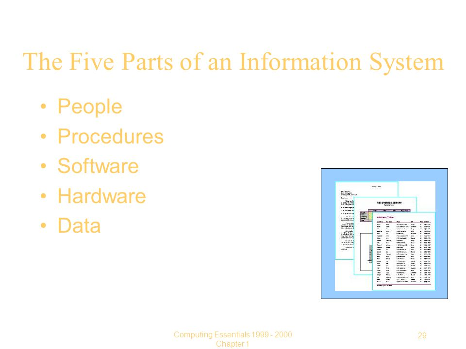 29 Computing Essentials Chapter 1 The Five Parts of an Information System People Procedures Software Hardware Data