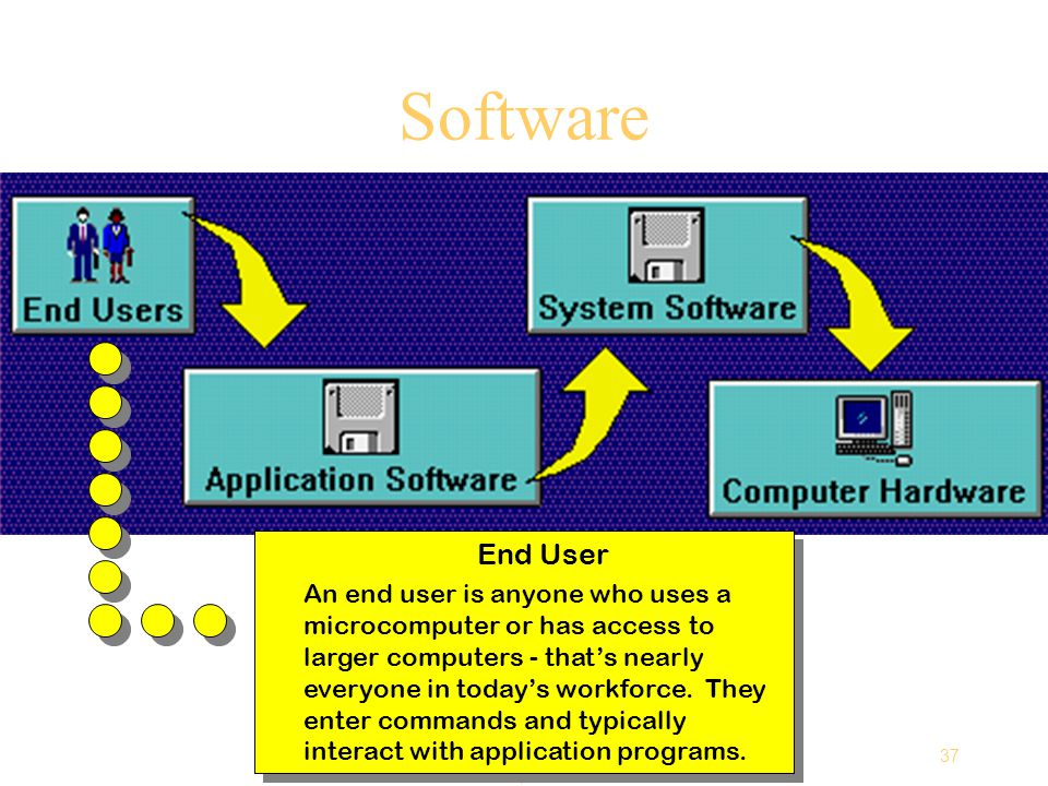 37 Computing Essentials Chapter 1 Software End User An end user is anyone who uses a microcomputer or has access to larger computers - that's nearly everyone in today's workforce.