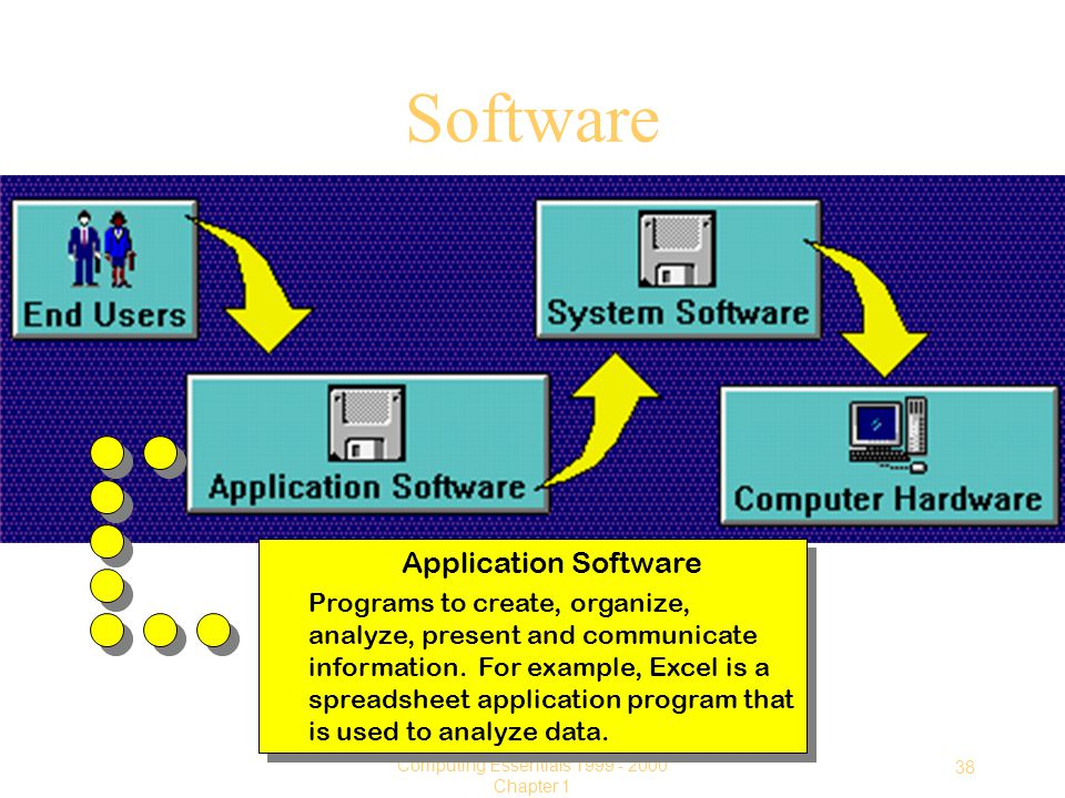 38 Computing Essentials Chapter 1 Software Application Software Programs to create, organize, analyze, present and communicate information.