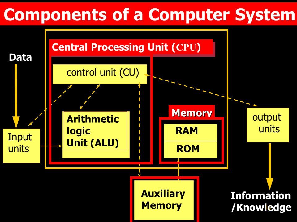 10 Components of a Computer System Central Processing Unit ( CPU ) control unit (CU) Arithmetic logic Unit (ALU) RAM ROM Memory Input units output units Auxiliary Memory Data Information /Knowledge