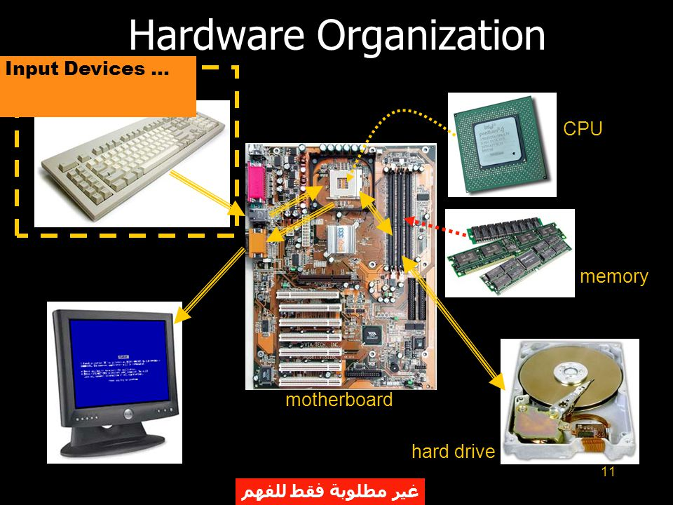 11 Hardware Organization motherboard CPU memory hard drive Input Devices... غير مطلوبة فقط للفهم