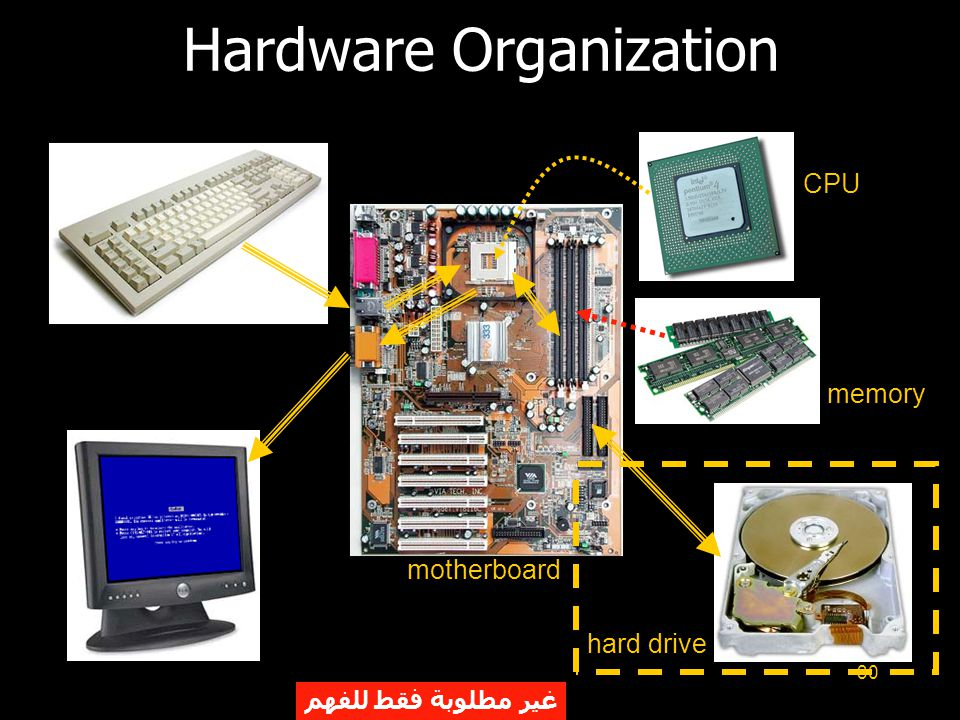 30 Hardware Organization motherboard CPU memory hard drive غير مطلوبة فقط للفهم