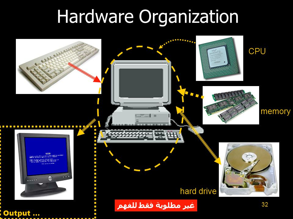 32 Hardware Organization CPU memory hard drive Output … غير مطلوبة فقط للفهم