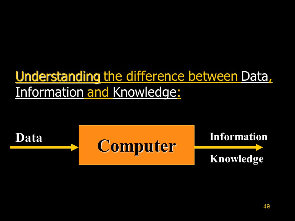 49 Understanding Understanding the difference between Data, Information and Knowledge: Computer Data Knowledge Information