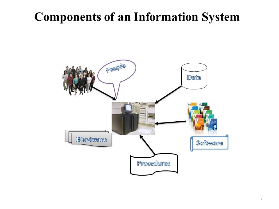 Components of an Information System 7