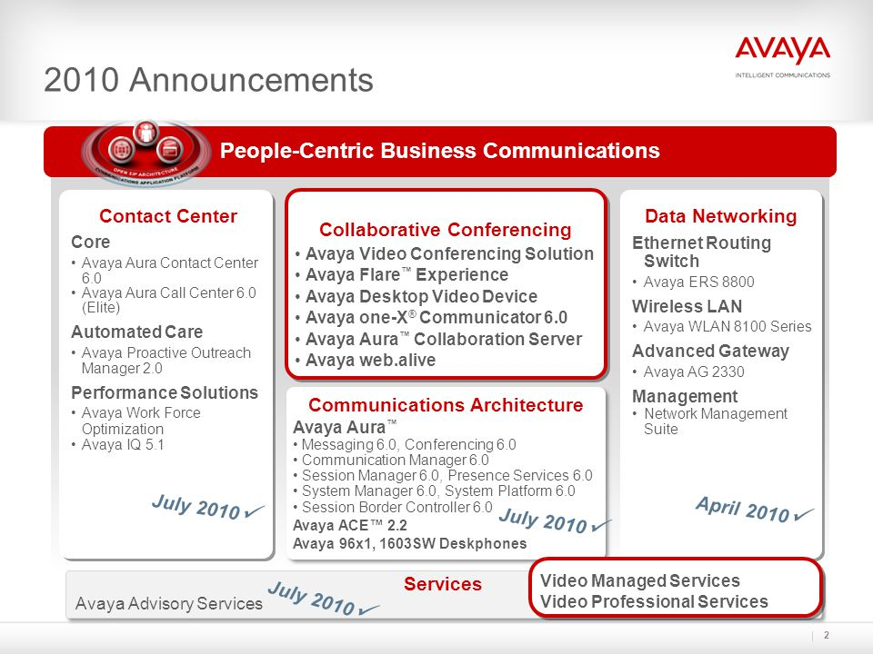 People-Centric Business Communications 2010 Announcements Contact Center Core Avaya Aura Contact Center 6.0 Avaya Aura Call Center 6.0 (Elite) Automated Care Avaya Proactive Outreach Manager 2.0 Performance Solutions Avaya Work Force Optimization Avaya IQ 5.1 Contact Center Core Avaya Aura Contact Center 6.0 Avaya Aura Call Center 6.0 (Elite) Automated Care Avaya Proactive Outreach Manager 2.0 Performance Solutions Avaya Work Force Optimization Avaya IQ 5.1 Data Networking Ethernet Routing Switch Avaya ERS 8800 Wireless LAN Avaya WLAN 8100 Series Advanced Gateway Avaya AG 2330 Management Network Management Suite Data Networking Ethernet Routing Switch Avaya ERS 8800 Wireless LAN Avaya WLAN 8100 Series Advanced Gateway Avaya AG 2330 Management Network Management Suite Services Avaya Advisory Services Services Avaya Advisory Services Communications Architecture Avaya Aura ™ Messaging 6.0, Conferencing 6.0 Communication Manager 6.0 Session Manager 6.0, Presence Services 6.0 System Manager 6.0, System Platform 6.0 Session Border Controller 6.0 Avaya ACE™ 2.2 Avaya 96x1, 1603SW Deskphones Communications Architecture Avaya Aura ™ Messaging 6.0, Conferencing 6.0 Communication Manager 6.0 Session Manager 6.0, Presence Services 6.0 System Manager 6.0, System Platform 6.0 Session Border Controller 6.0 Avaya ACE™ 2.2 Avaya 96x1, 1603SW Deskphones Collaborative Conferencing Avaya Video Conferencing Solution Avaya Flare ™ Experience Avaya Desktop Video Device Avaya one-X ® Communicator 6.0 Avaya Aura ™ Collaboration Server Avaya web.alive Collaborative Conferencing Avaya Video Conferencing Solution Avaya Flare ™ Experience Avaya Desktop Video Device Avaya one-X ® Communicator 6.0 Avaya Aura ™ Collaboration Server Avaya web.alive April 2010 July 2010 Video Managed Services Video Professional Services Video Managed Services Video Professional Services 2