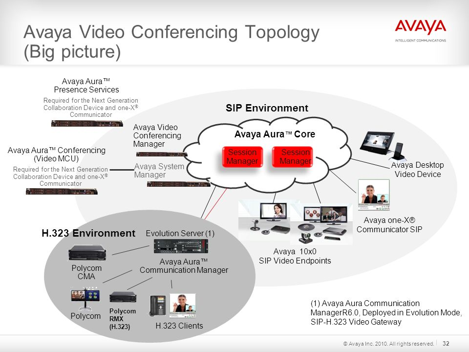 Avaya Video Conferencing Topology (Big picture) (1) Avaya Aura Communication ManagerR6.0, Deployed in Evolution Mode, SIP-H.323 Video Gateway Session Manager Avaya Aura ™ Core Session Manager Avaya one-X® Communicator SIP Avaya Video Conferencing Manager Avaya 10x0 SIP Video Endpoints SIP Environment Avaya Desktop Video Device H.323 Clients Avaya Aura™ Communication Manager Polycom H.323 Environment Polycom CMA Evolution Server (1) Avaya System Manager Polycom RMX (H.323) Avaya Aura™ Conferencing (Video MCU) Avaya Aura™ Presence Services Required for the Next Generation Collaboration Device and one-X ® Communicator © Avaya Inc.
