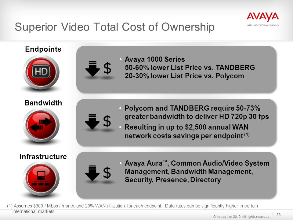 Superior Video Total Cost of Ownership Bandwidth Endpoints Infrastructure Avaya 1000 Series 50-60% lower List Price vs.