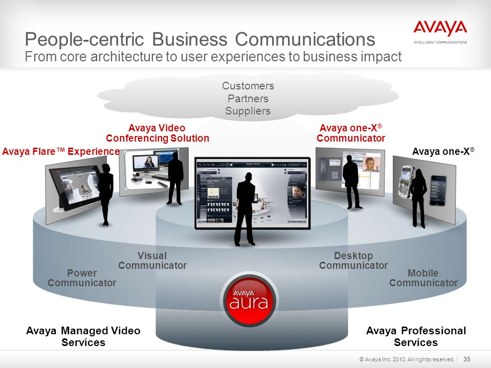 People-centric Business Communications From core architecture to user experiences to business impact Customers Partners Suppliers Avaya one-X ® Avaya one-X ® Communicator Avaya Video Conferencing Solution Avaya Flare™ Experience Avaya Managed Video Services Avaya Professional Services Power Communicator Visual Communicator Desktop Communicator Mobile Communicator © Avaya Inc.