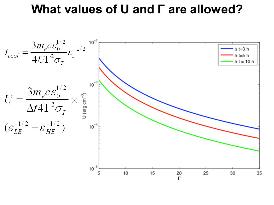 What values of U and Γ are allowed