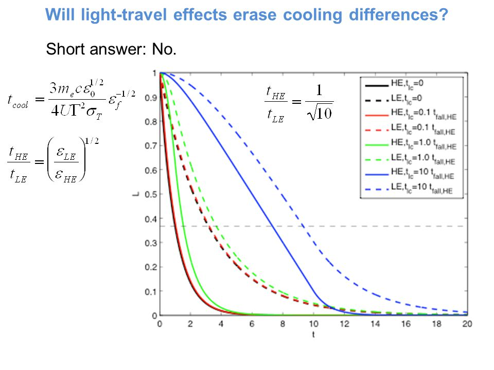 Will light-travel effects erase cooling differences Short answer: No.