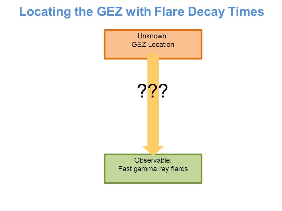 Locating the GEZ with Flare Decay Times Unknown: GEZ Location Observable: Fast gamma ray flares