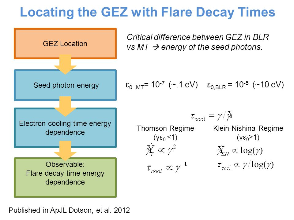 Locating the GEZ with Flare Decay Times Thomson Regime (γε 0 ≤1) Klein-Nishina Regime (γε 0 ≥1) ε 0,MT = (~.1 eV) ε 0,BLR = (~10 eV) Critical difference between GEZ in BLR vs MT  energy of the seed photons.