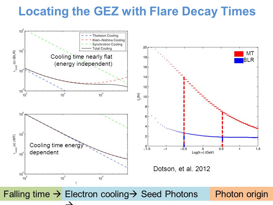 Cooling time nearly flat (energy independent) Cooling time energy dependent MT BLR Locating the GEZ with Flare Decay Times Falling time  Electron cooling  Seed Photons  Photon origin Dotson, et al.