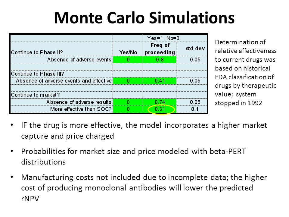 Monte Carlo Simulations IF the drug is more effective, the model incorporates a higher market capture and price charged Probabilities for market size and price modeled with beta-PERT distributions Manufacturing costs not included due to incomplete data; the higher cost of producing monoclonal antibodies will lower the predicted rNPV Determination of relative effectiveness to current drugs was based on historical FDA classification of drugs by therapeutic value; system stopped in 1992
