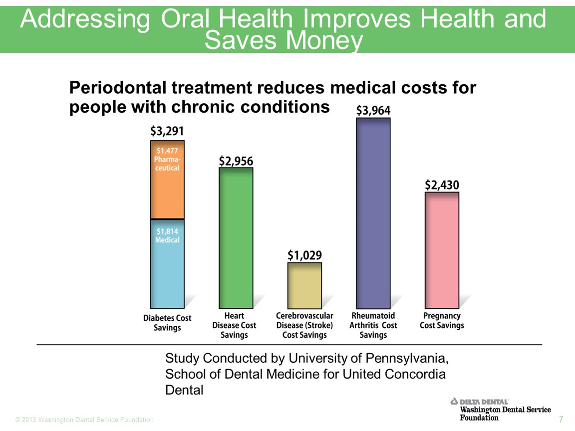 7 © 2013 Washington Dental Service Foundation Addressing Oral Health Improves Health and Saves Money